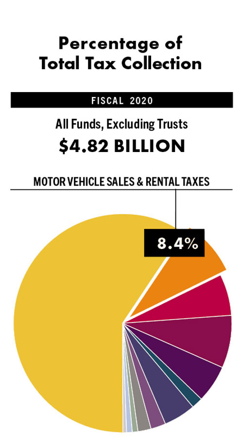 motor-vehicle-percentage-of-tax-collection-chart