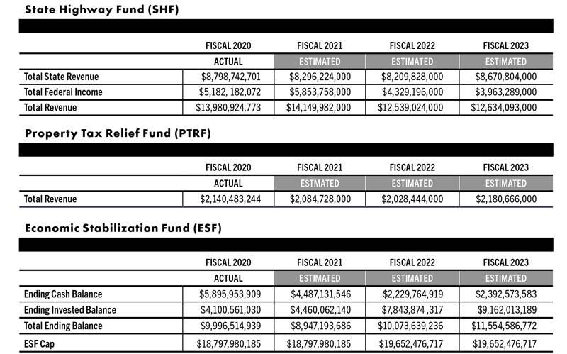 state-highway-fund-chart